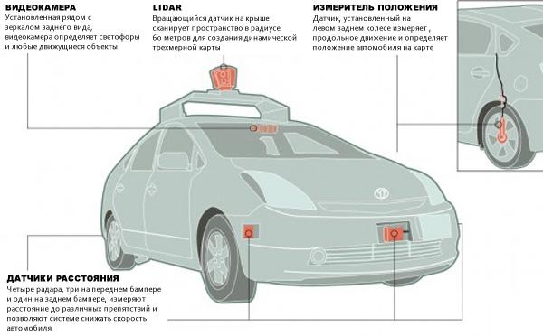 Схема подсистем беспилотного автомобиля Google