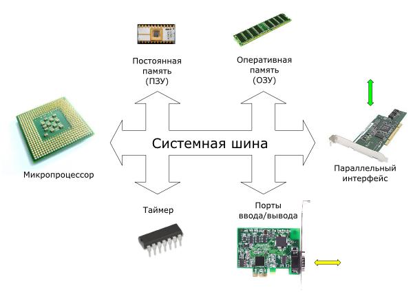 Система, основанная на микропроцессоре