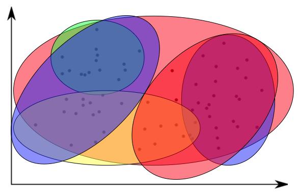 Выделение кластеров в данных