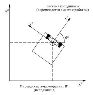 Движение робота на плоскости