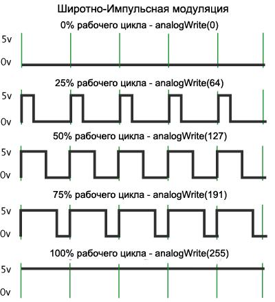 Широтно-импульсная модуляция в Arduino