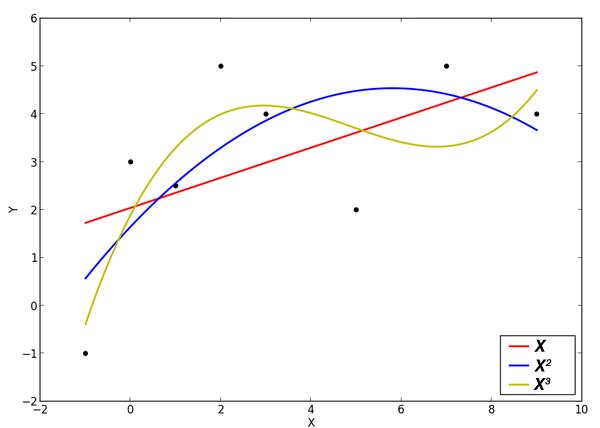 Пример подгонки данных полиномами различных степеней