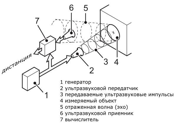 Принцип действия ультразвукового дальномера
