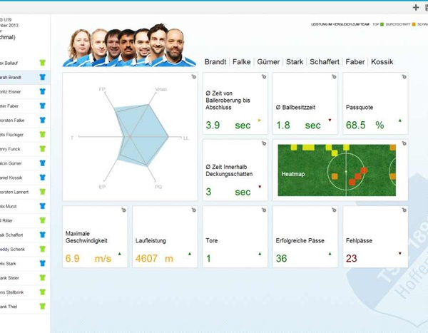 SAP_Sports_Training_Analysis