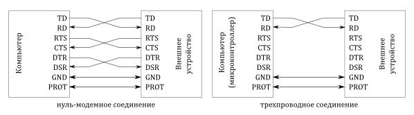 Соединение устройств по протоколу RS232