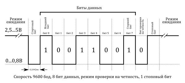 Формат данных UART