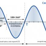 Формы и характеристики электрических сигналов