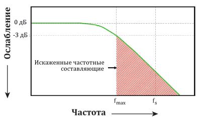 Случай Fs = 2 Fпр