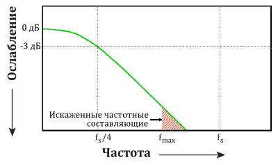 Искаженные частотные составляющие когда полоса пропускания осциллографа определена как 1/4 частоты дискретизации прибора