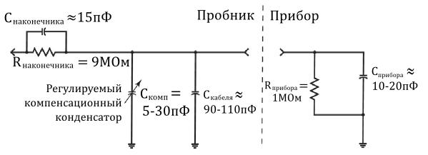 Эквивалентные схемы щупа и входа осциллографа