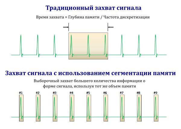 Специальный режим работы осциллографа с сегментацией памяти