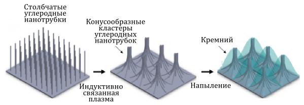 silicon-anode