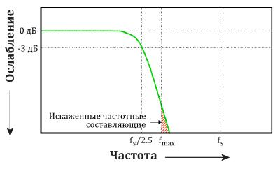 """Искаженные частотные составляющие, когда полоса пропускания осциллографа задана в 1 / 2.5 от частоты его дискретизации для приборов с """"максимально плоской"""" частотной характеристикой."""