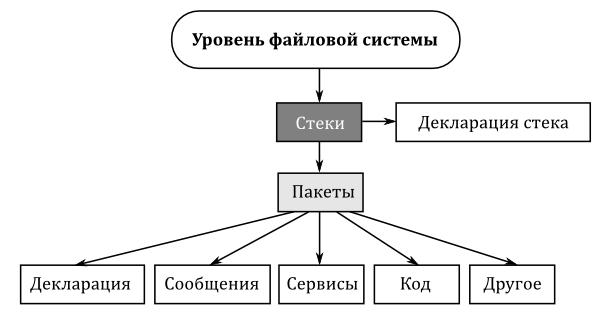 Файловая система ROS