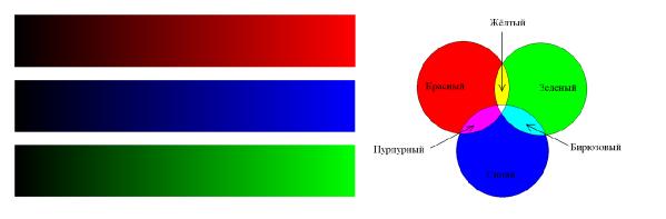 Трехкомпонентная модель RGB