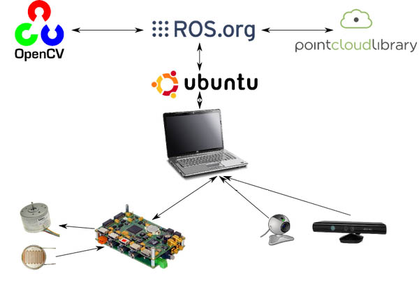 ros_integrated