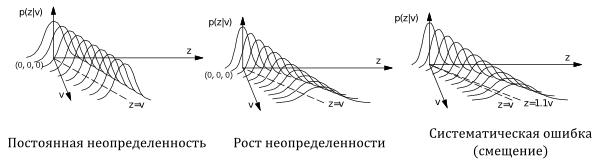 Вероятностная модель дальномера