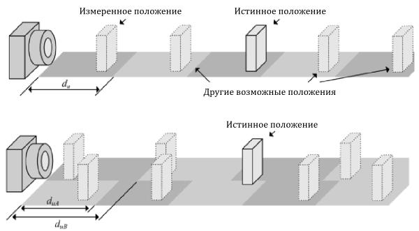 Увеличение диапазона измеряемого расстояния, используя многочастотный метод