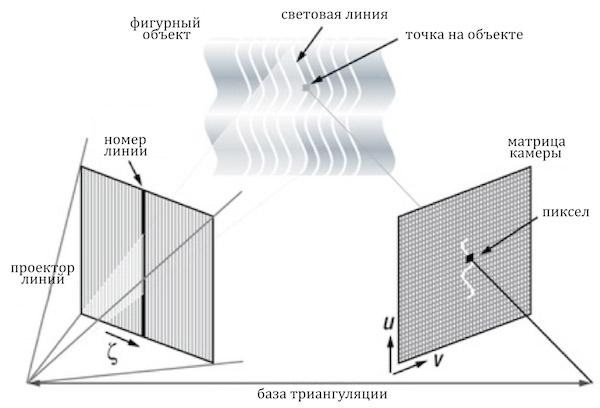 Метод триангуляции для 3D-сканирования структурированного света