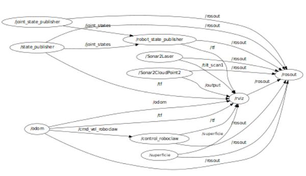 Структура уровня вычислительного графа