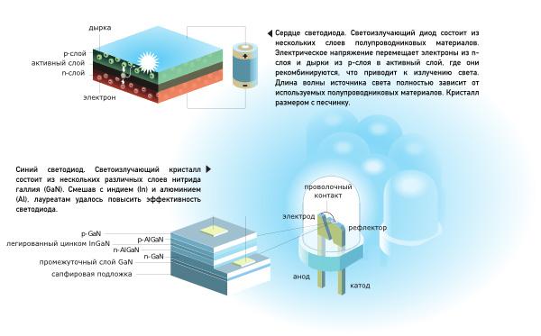 Принцип работы светоизлучающего диода (слева вверху) и пример синего светодиода