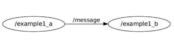 Компиляция узла ROS