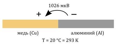Термоэлектрическое напряжение в месте контакта двух металлов