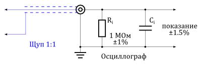 Подключенный к осциллографу щуп 1:1