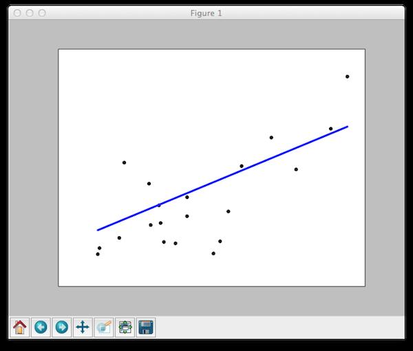 Линейная регрессия в scikit-learn