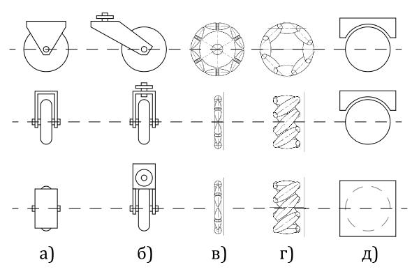 Типы колес