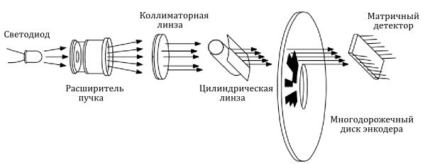 Абсолютный оптический энкодер