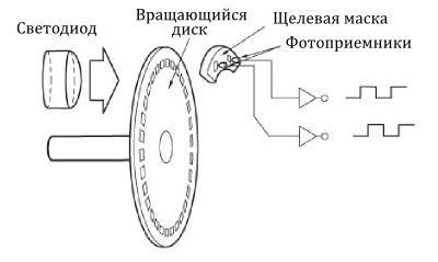 Инкрементный энкодер