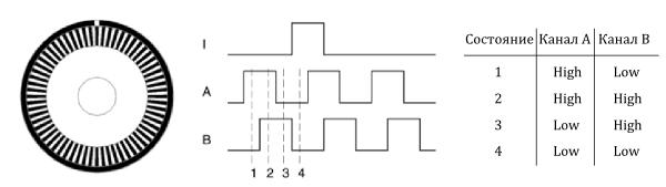 Квадратурный инкрементный оптический энкодер
