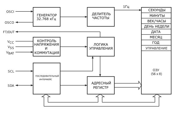 Блок-схема MT41T56