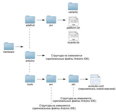 Измененная структура папок Arduino IDE