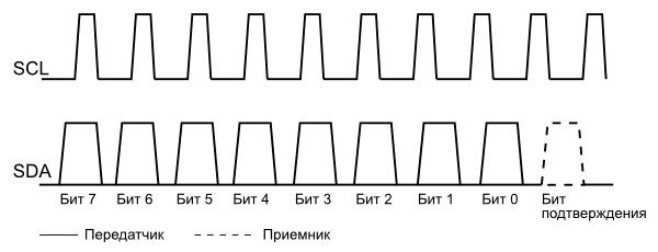 Передача данных по интерфейсу I2C