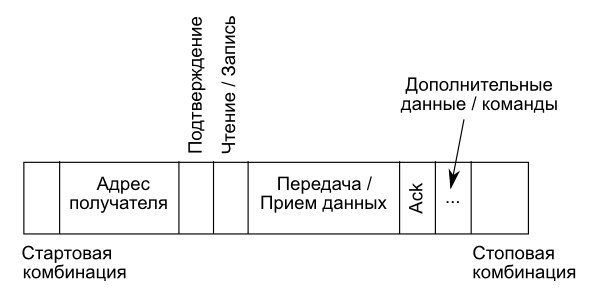 Формат управляющих команд интерфейcа I2C
