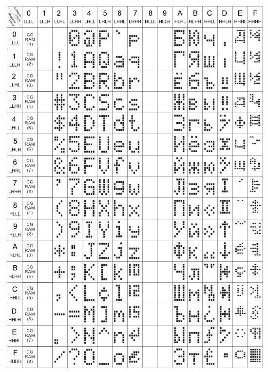 Таблица кодов HD44780