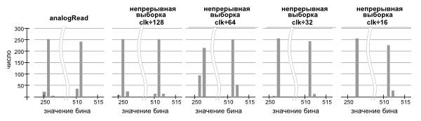 Гистограммы измерения двух напряжений на Arduino