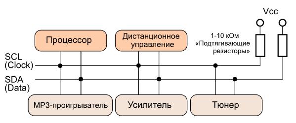 Устройство управления стереосистемой на основе интерфейса I2C