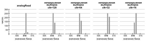Для каждой частоты дискретизации АЦП измеренное напряжение постоянного тока дает узкий пик на гистограмме