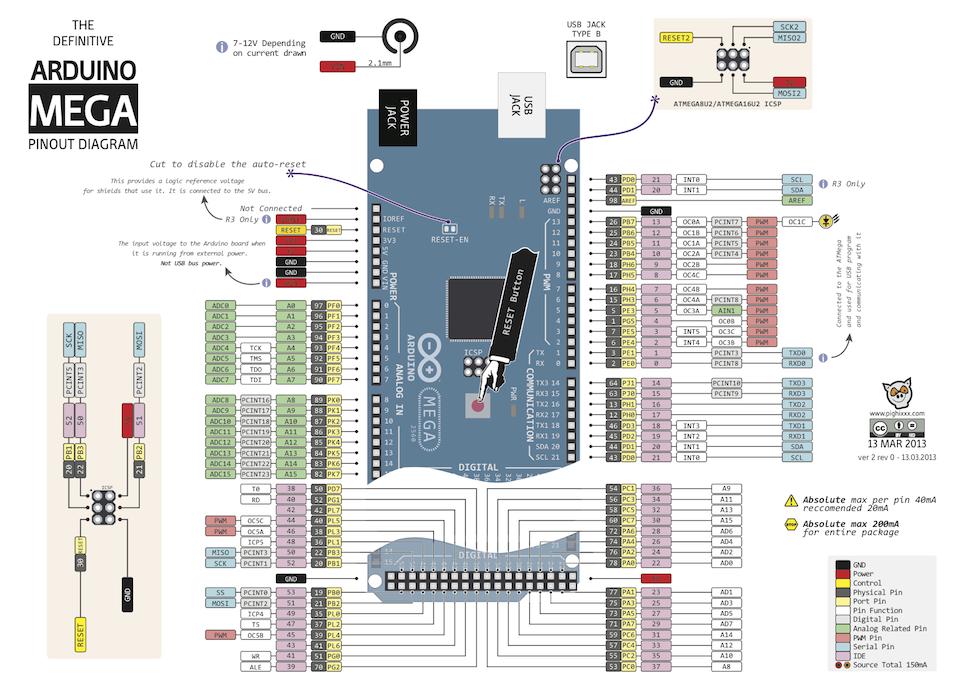 Распиновка платы Arduino Mega