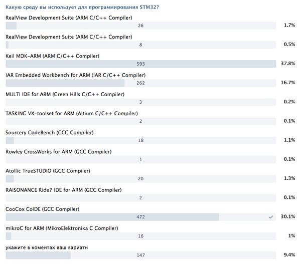 Популярность сред разработки для STM32