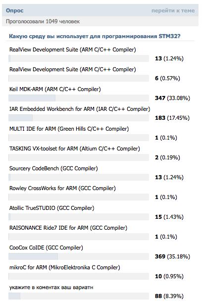 Популярность различных IDE среди разработчиков STM32