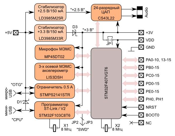 Структурная схема платы STM32F4 Discovery