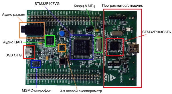 Основные компоненты на плате STM32F407 Discovery