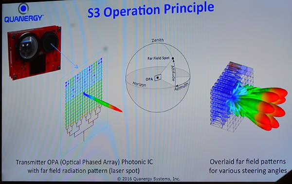 Принцип работы LIDARа Quanergy