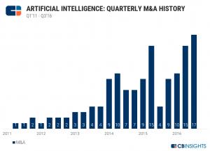 Квартальная динамика рынка слияний и поглощений компаний в области искусственного интеллекта
