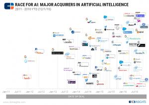 Поглощенные стартапы, занимающийся искусственным интеллектом