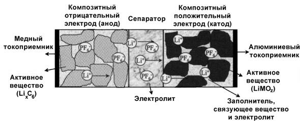 Схема литий-ионной ячейки при разряде